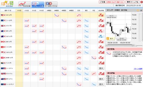 0529パターン分析ドル円研究所