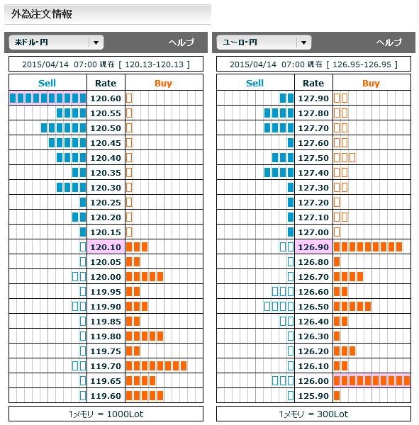0414ドル円・ユーロ円外為注文情報