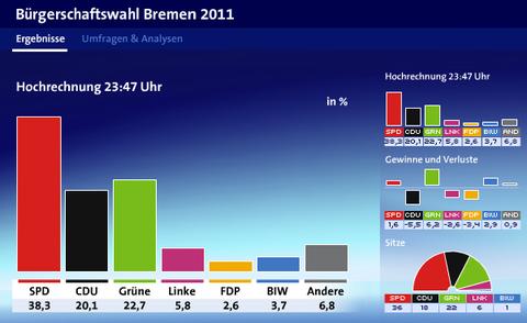ドイツ・ブレーメン州議会選挙・選挙速報3