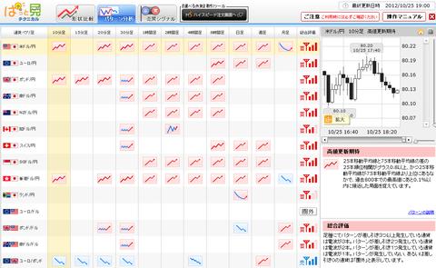 1025パターン分析ドル円研究所