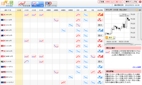 0521パターン分析ドル円研究所