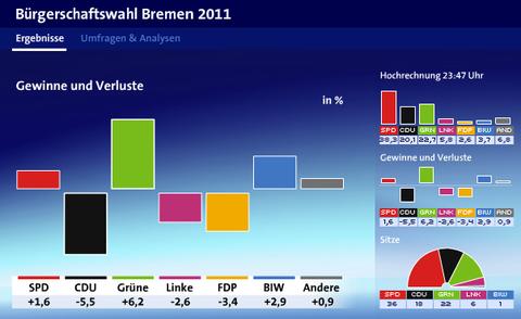 ドイツ・ブレーメン州議会選挙・選挙速報3-1