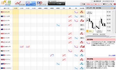 0825パターン分析ドル円研究所