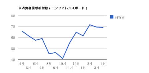 0529米消費者信頼感指数・ドル円研究所