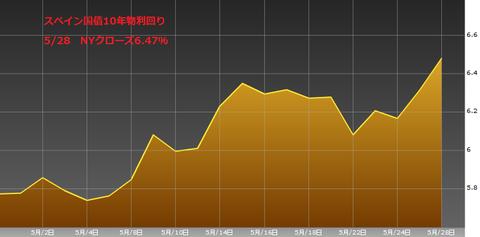 0529スペイン国債10年物利回り・ユーロ円研究所