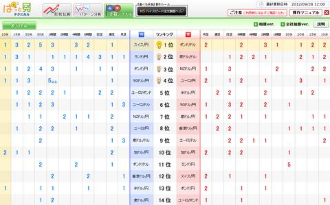 0928売買シグナルドル円研究所