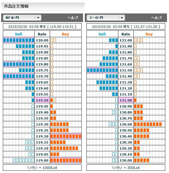 0326ドル円・ユーロ円外為注文情報