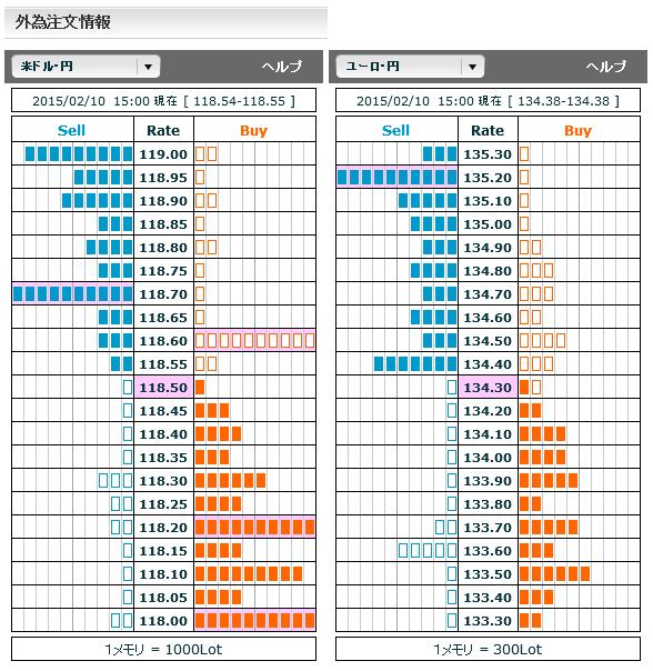 0210ドル円・ユーロ円外為注文情報