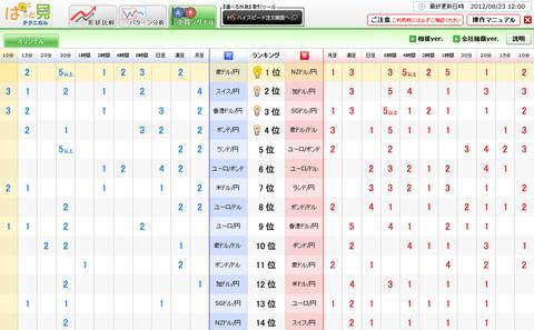 0823売買シグナルドル円研究所