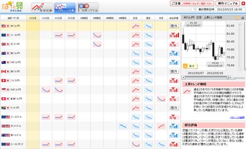 0525パターン分析ドル円研究所