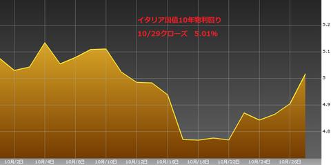 1030イタリア国債10年物利回り・ユーロ円研究所