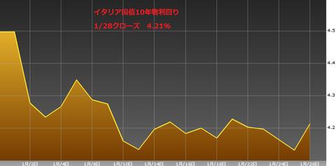 0129イタリア国債10年物利回り・ユーロ円研究所
