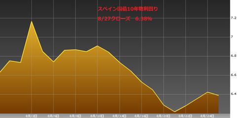 0828スペイン国債10年物利回り・ユーロ円研究所