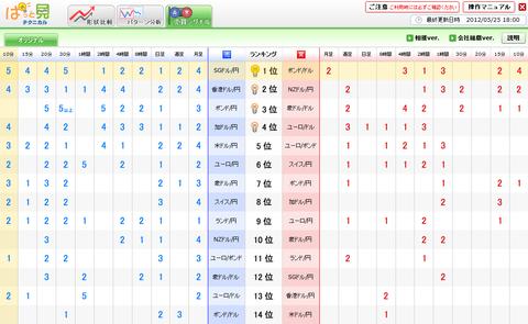 0525売買シグナルドル円研究所