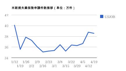 米新規失業保険申請件数推移(4月19日現在)