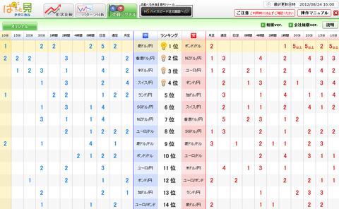 0824売買シグナルドル円研究所