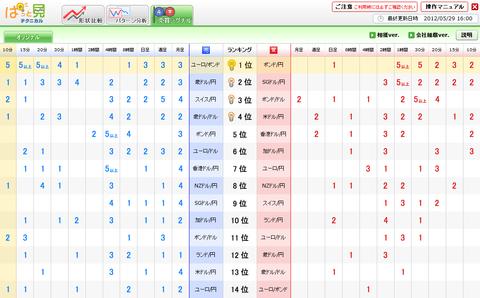 0529売買シグナルドル円研究所