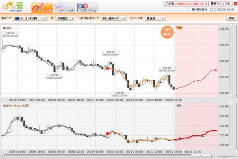 0926プライムFXぱっと見ユーロ円