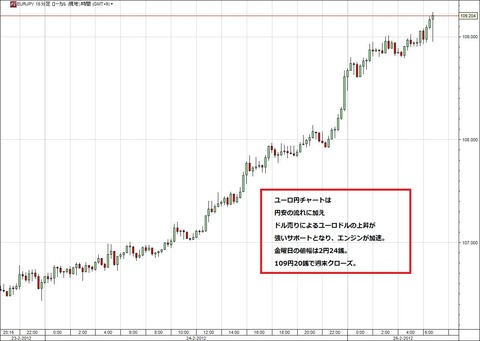 0225ユーロ円研究所
