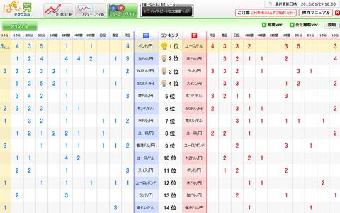 0129売買シグナルドル円研究所