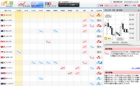 0824パターン分析ドル円研究所