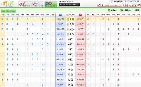 0724売買シグナルドル円研究所