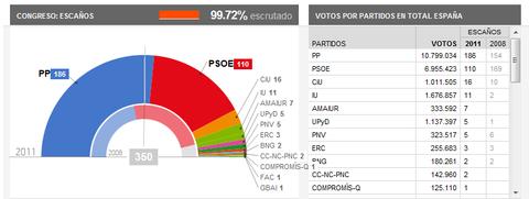 スペイン選挙速報3