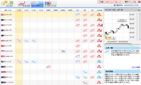 0323パターン分析ユーロ円研究所