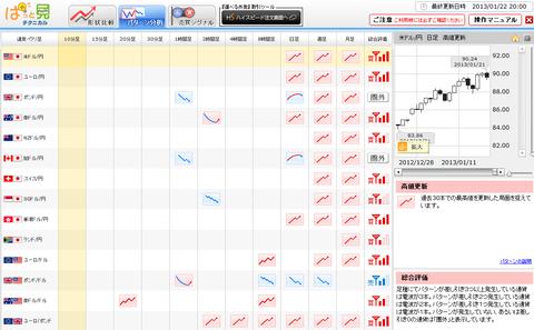0122パターン分析ドル円研究所