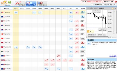 0428パターン分析ドル円研究所