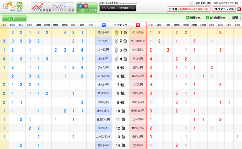 0723売買シグナルドル円研究所