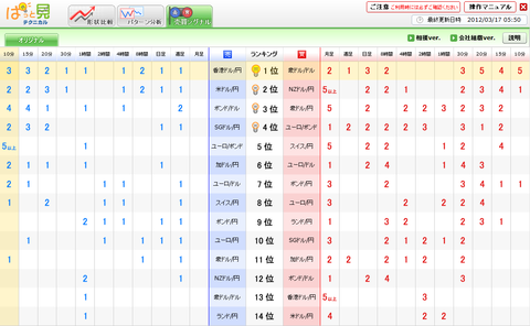 0317売買シグナルドル円研究所