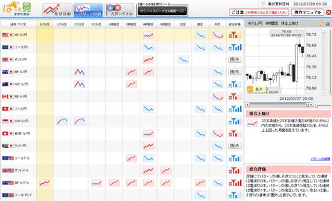 0728パターン分析ドル円研究所