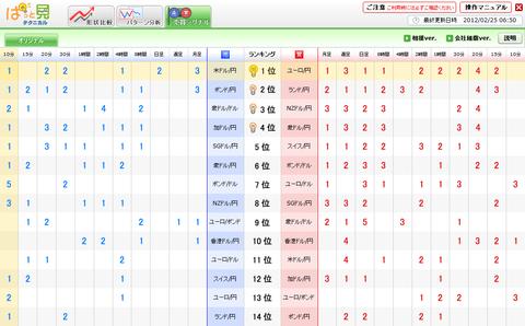 0225売買シグナルユーロ円研究所