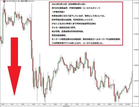 0314FOMC声明文発表直後のユーロドル_ユーロ円研究所
