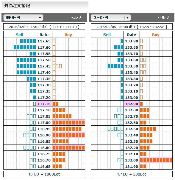 0205ドル円・ユーロ円外為注文情報15