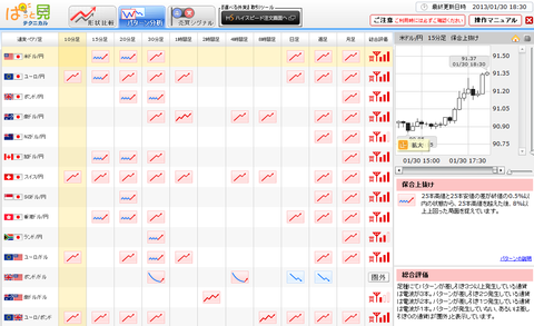 0130パターン分析ドル円研究所