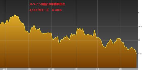 0423スペイン国債10年物利回り・ユーロ円研究所