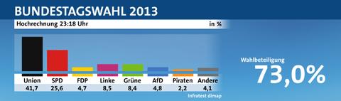 ドイツ総選挙1
