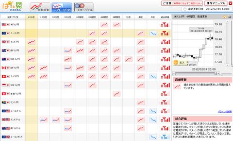 0215パターン分析ユーロ円研究所