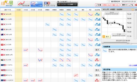 0723パターン分析ドル円研究所
