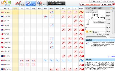 0129パターン分析ドル円研究所