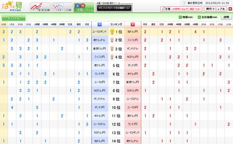 0925売買シグナルドル円研究所