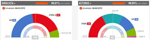 スペイン・アンダルシア州選挙