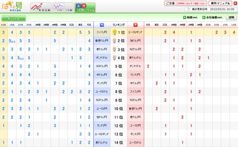 0531売買シグナルドル円研究所
