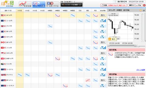 0724パターン分析ドル円研究所