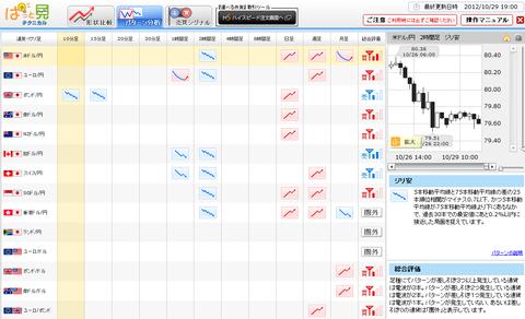 1029パターン分析ドル円研究所