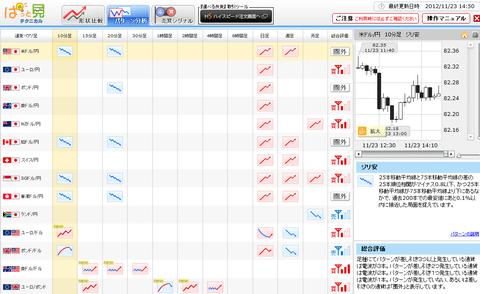 1123パターン分析ドル円研究所