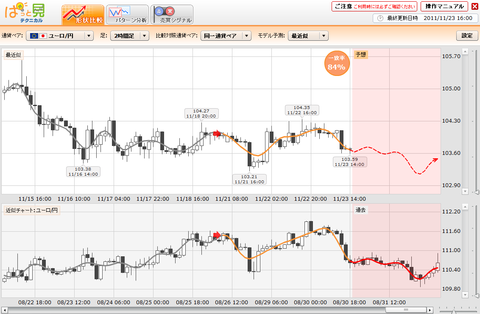 1123プライムFXぱっと見ユーロ円