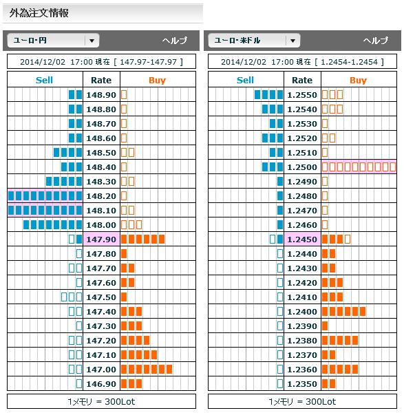 1202ユーロ円・ユーロドル外為注文情報